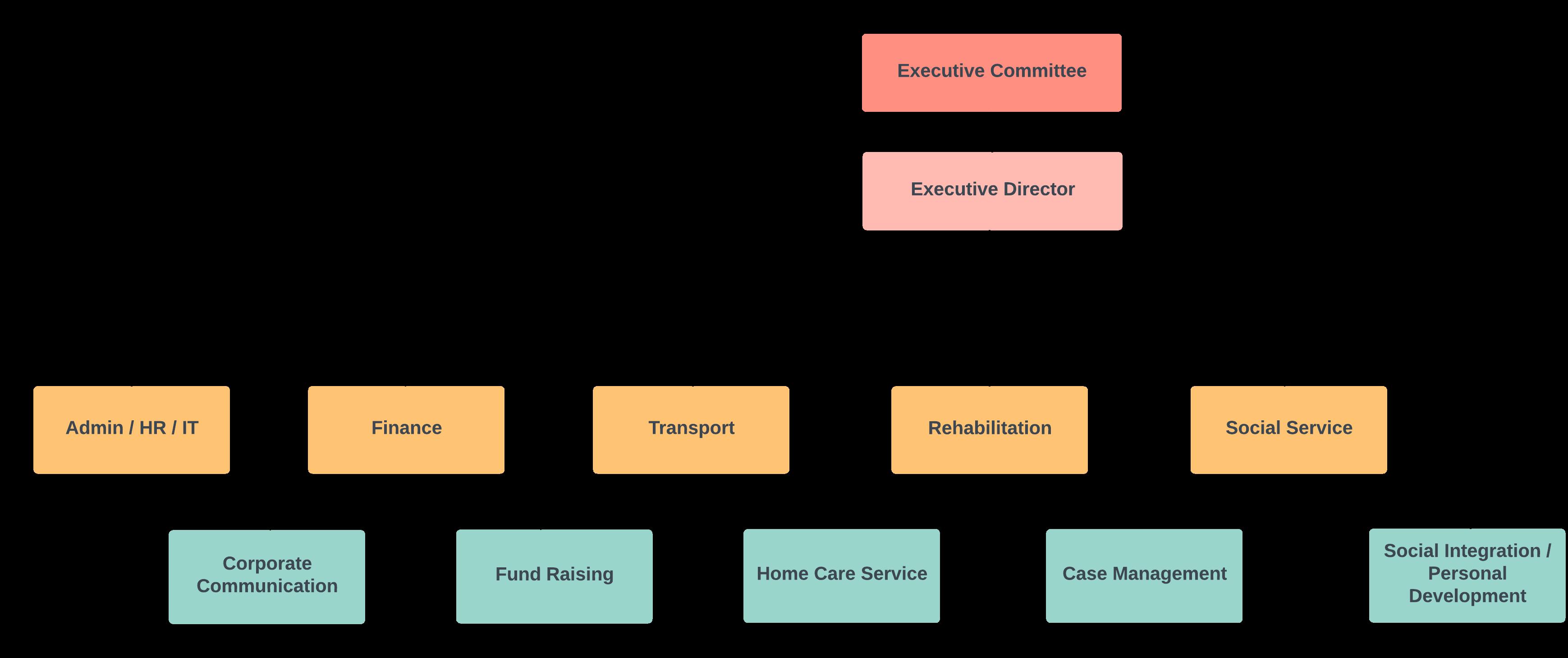 HWA Org Chart_